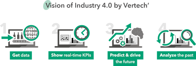 Vision of Industry 4.0 by Vertech'